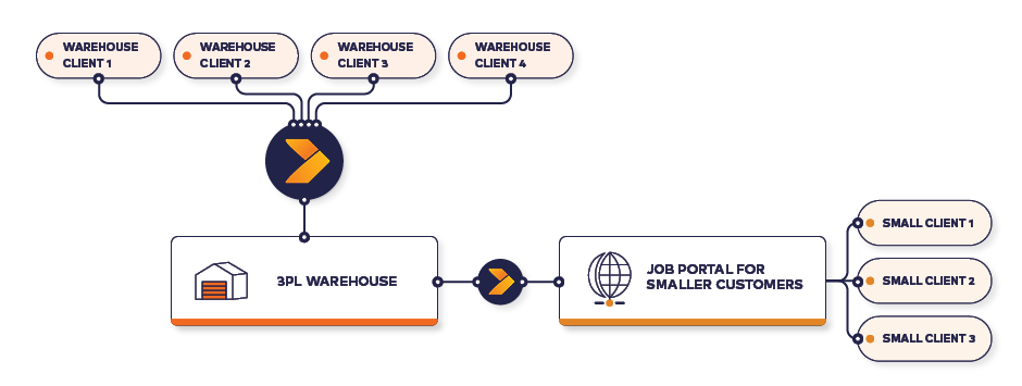 Crossfire-3PL-Warehouse_Diagram_4